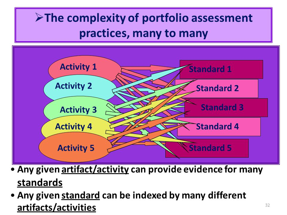 32  The complexity of portfolio assessment practices, many to many Activity 1 Activity 2 Activity 3 Activity 4 Activity 5 Standard 1 Standard 2 Stand