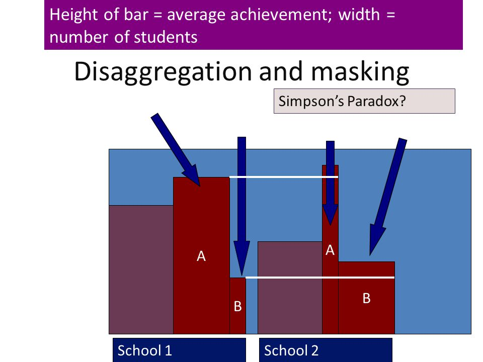 43 Disaggregation and masking School 1School 2 A Large N B Small N B Large N A Small N L Achievement H Simpson's Paradox? Height of bar = average achi