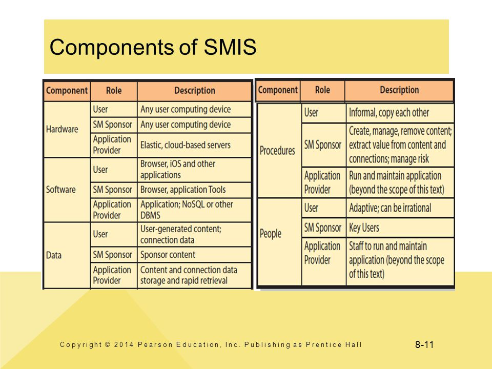 8-11 Components of SMIS Copyright © 2014 Pearson Education, Inc. Publishing as Prentice Hall