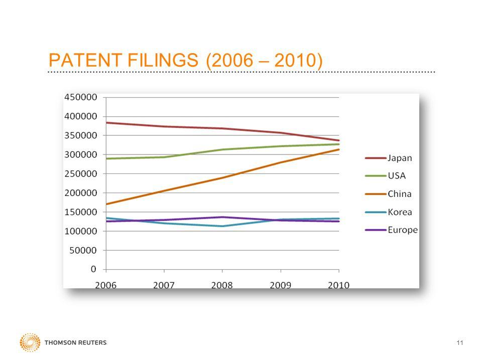 PATENT FILINGS (2006 – 2010) 11