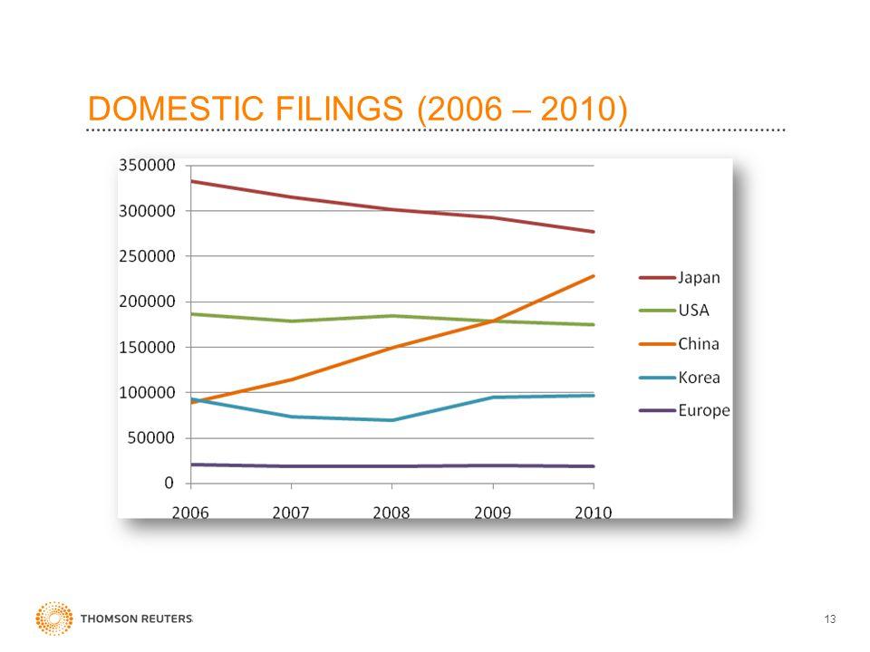 DOMESTIC FILINGS (2006 – 2010) 13