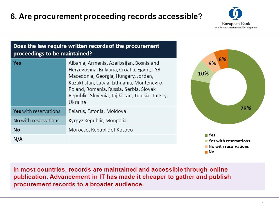 6. Are procurement proceeding records accessible.