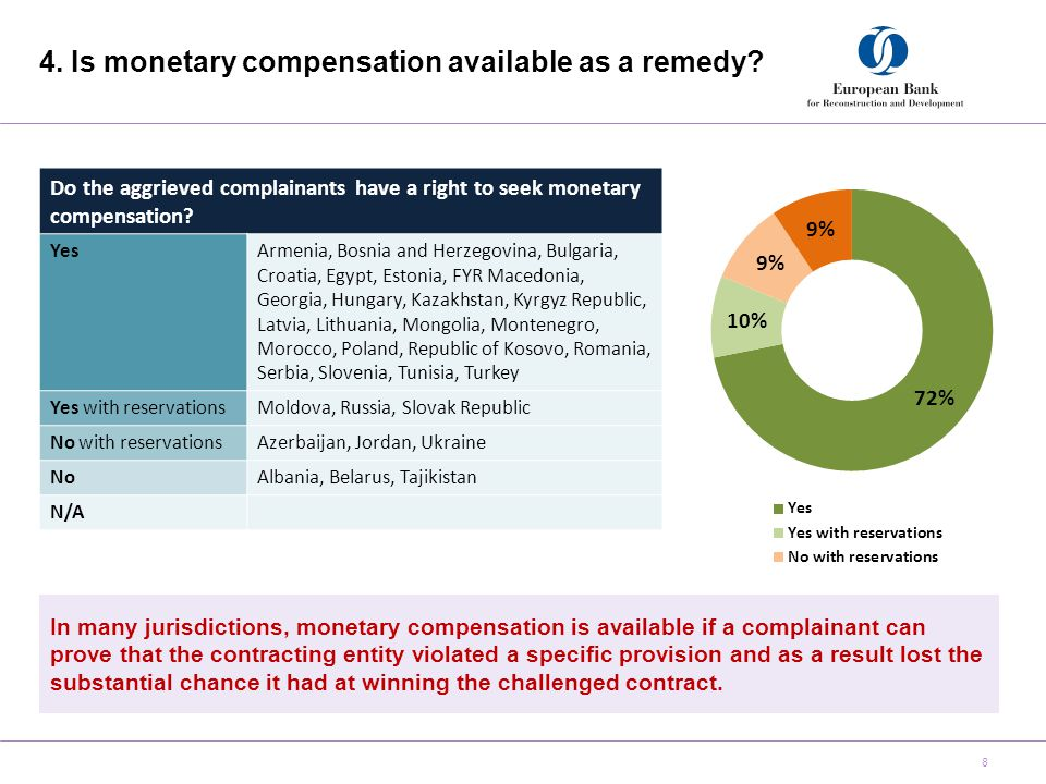 4. Is monetary compensation available as a remedy.
