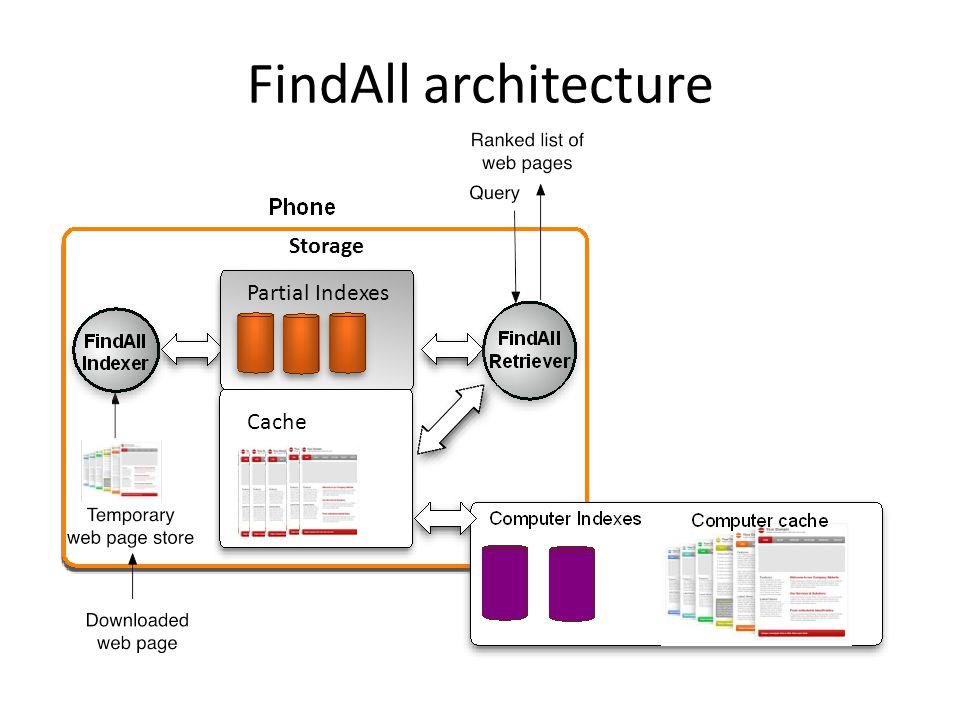 FindAll architecture Storage Partial Indexes Cache