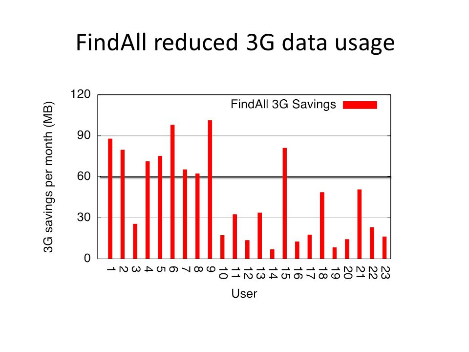 FindAll reduced 3G data usage