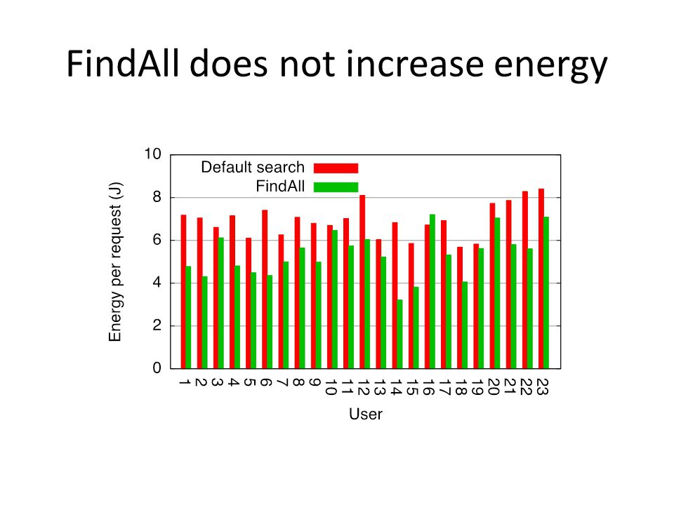 FindAll does not increase energy