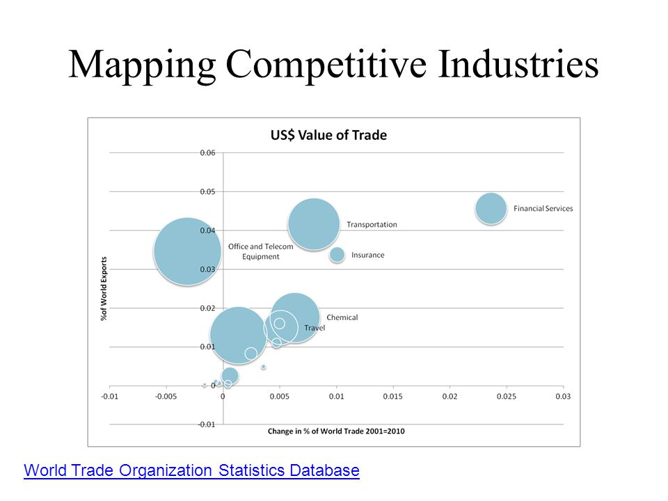 Mapping Competitive Industries World Trade Organization Statistics Database