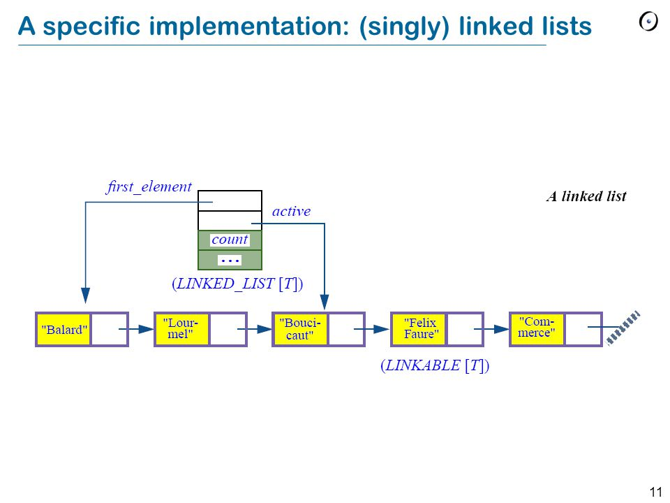11 A specific implementation: (singly) linked lists
