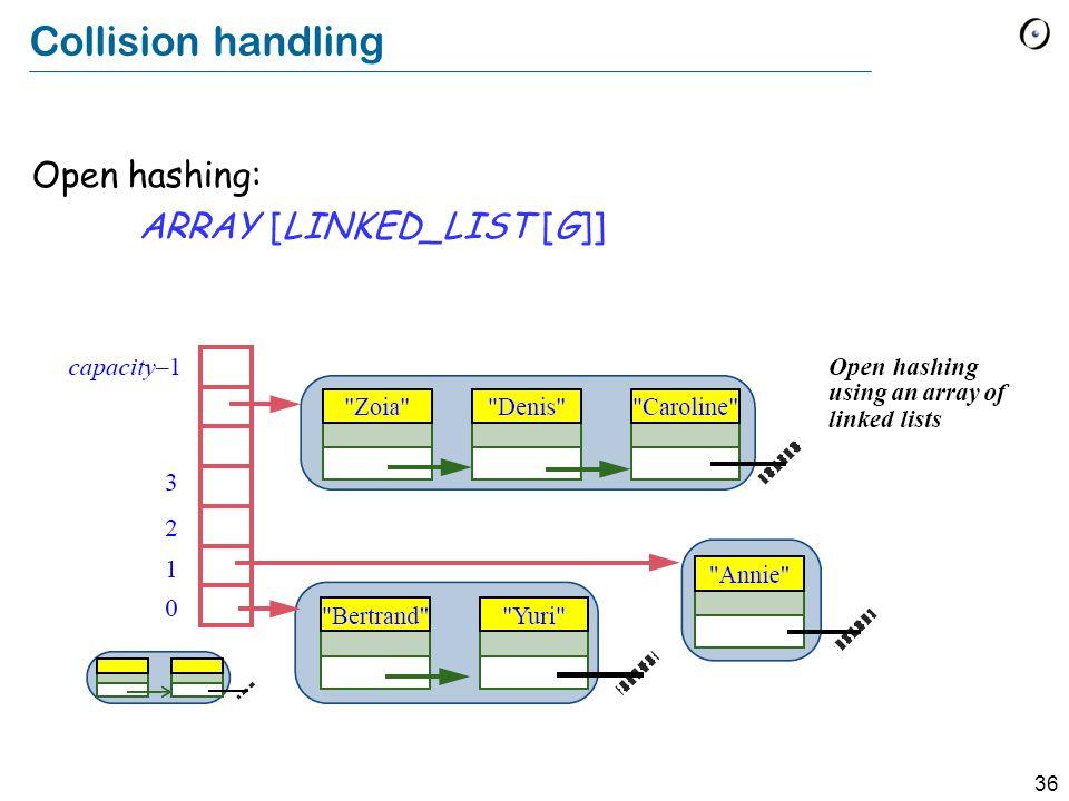 36 Collision handling Open hashing: ARRAY [LINKED_LIST [G]]