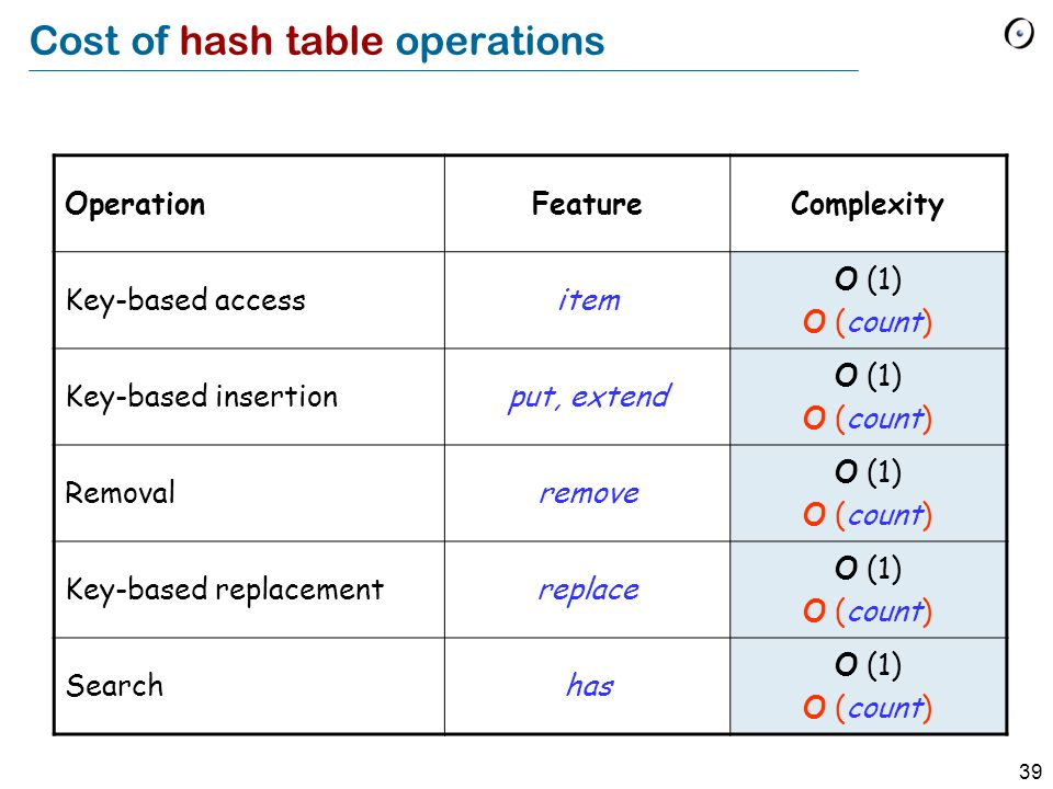 39 Cost of hash table operations OperationFeatureComplexity Key-based accessitem O (1) O (count) Key-based insertionput, extend O (1) O (count) Removalremove O (1) O (count) Key-based replacementreplace O (1) O (count) Searchhas O (1) O (count)