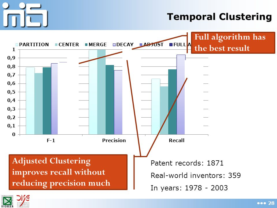 Temporal Clustering 28 Patent records: 1871 Real-world inventors: 359 In years: 1978 - 2003 Full algorithm has the best result Adjusted Clustering imp