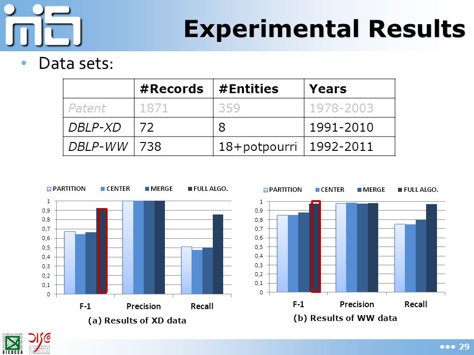 Experimental Results Data sets: #Records#EntitiesYears Patent18713591978-2003 DBLP-XD7281991-2010 DBLP-WW73818+potpourri1992-2011 (a) Results of XD da