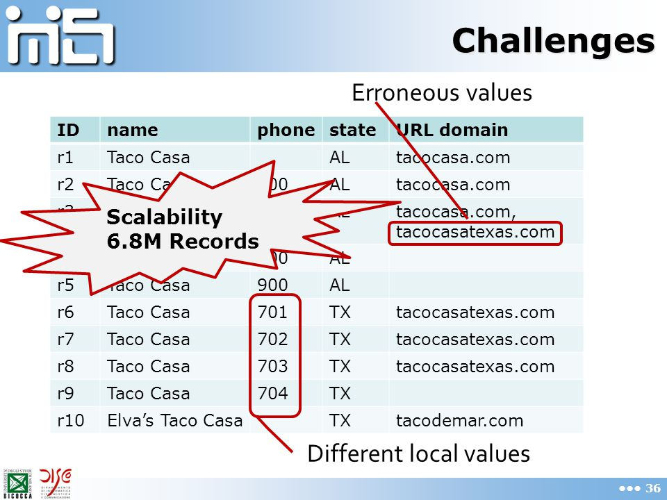 Challenges IDnamephonestateURL domain r1Taco CasaALtacocasa.com r2Taco Casa900ALtacocasa.com r3Taco Casa900ALtacocasa.com, tacocasatexas.com r4Taco Casa900AL r5Taco Casa900AL r6Taco Casa701TXtacocasatexas.com r7Taco Casa702TXtacocasatexas.com r8Taco Casa703TXtacocasatexas.com r9Taco Casa704TX r10Elva's Taco CasaTXtacodemar.com Erroneous values Different local values Scalability 6.8M Records 36