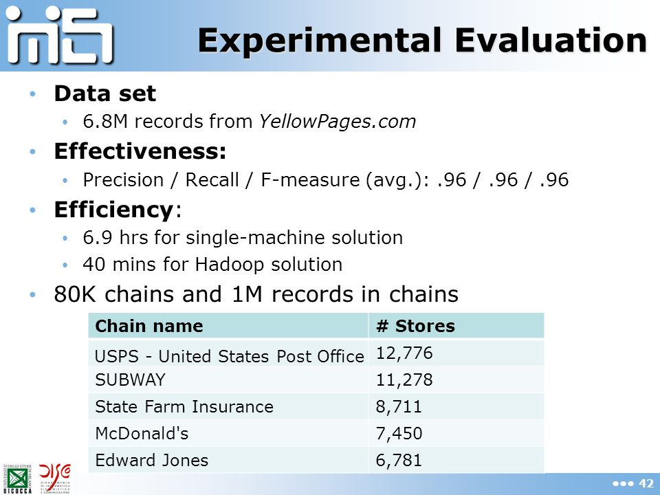 Experimental Evaluation Data set 6.8M records from YellowPages.com Effectiveness: Precision / Recall / F-measure (avg.):.96 /.96 /.96 Efficiency: 6.9 hrs for single-machine solution 40 mins for Hadoop solution 80K chains and 1M records in chains 42 Chain name# Stores USPS - United States Post Office 12,776 SUBWAY11,278 State Farm Insurance8,711 McDonald s7,450 Edward Jones6,781