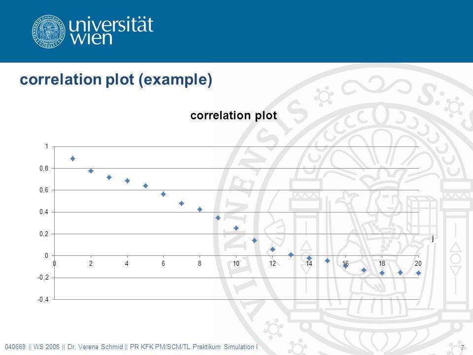correlation plot (example) 040669 || WS 2008 || Dr.