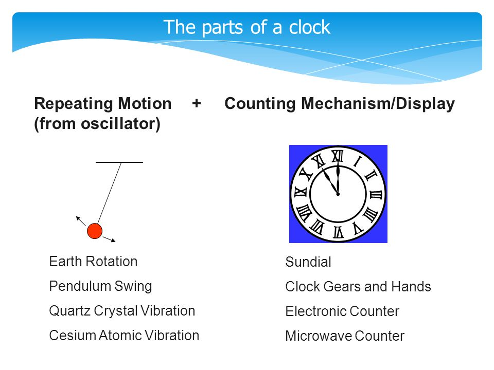The parts of a clock Earth Rotation Pendulum Swing Quartz Crystal Vibration Cesium Atomic Vibration Repeating Motion+ Counting Mechanism/Display (from