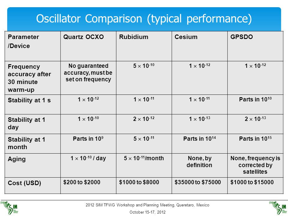2012 SIM TFWG Workshop and Planning Meeting, Queretaro, Mexico October 15-17, 2012 Oscillator Comparison (typical performance) Parameter /Device Quart