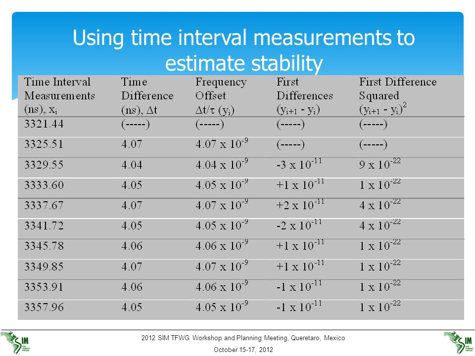 2012 SIM TFWG Workshop and Planning Meeting, Queretaro, Mexico October 15-17, 2012 Using time interval measurements to estimate stability