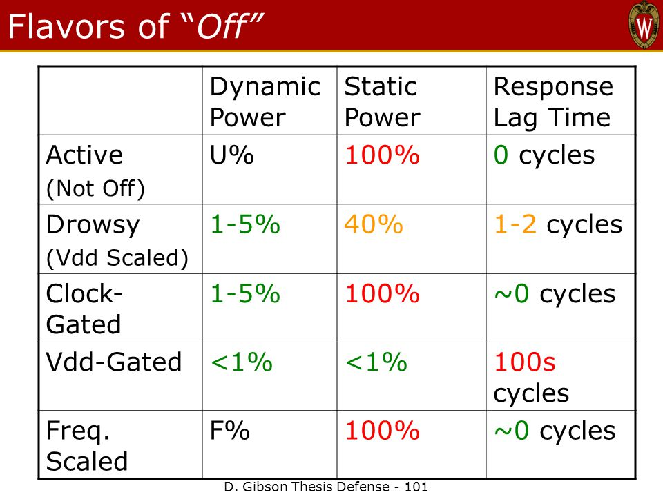 """D. Gibson Thesis Defense - 101 Flavors of """"Off"""" Dynamic Power Static Power Response Lag Time Active (Not Off) U%100%0 cycles Drowsy (Vdd Scaled) 1-5%4"""