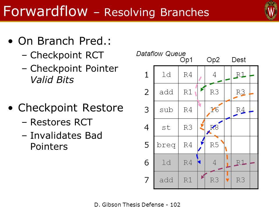 D. Gibson Thesis Defense - 102 Forwardflow – Resolving Branches 1 ldR44R1 2 addR1R3 3 subR416R4 4 stR3R8 5 breqR4R5 6 ldR44R1 7 addR1R3 Op1 Op2 Dest D
