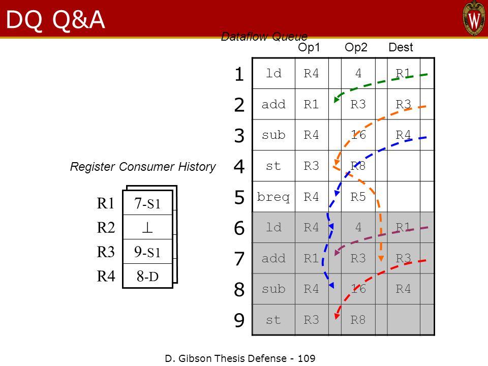 D. Gibson Thesis Defense - 109 5 -S1 R4 4 -S1 R3  R2 2 -S1 R1 DQ Q&A 1 ldR44R1 2 addR1R3 3 subR416R4 4 stR3R8 5 breqR4R5 6 ldR44R1 7 addR1R3 8 subR41