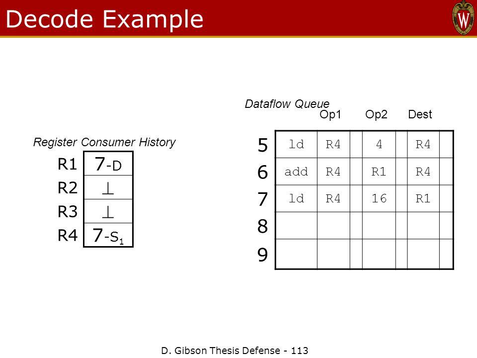 D. Gibson Thesis Defense - 113 Decode Example 7 -S 1 R4  R3  R2 7 -D R1 Register Consumer History 5 ldR44 6 addR4R1R4 7 ldR416R1 8 9 Op1 Op2 Dest Da