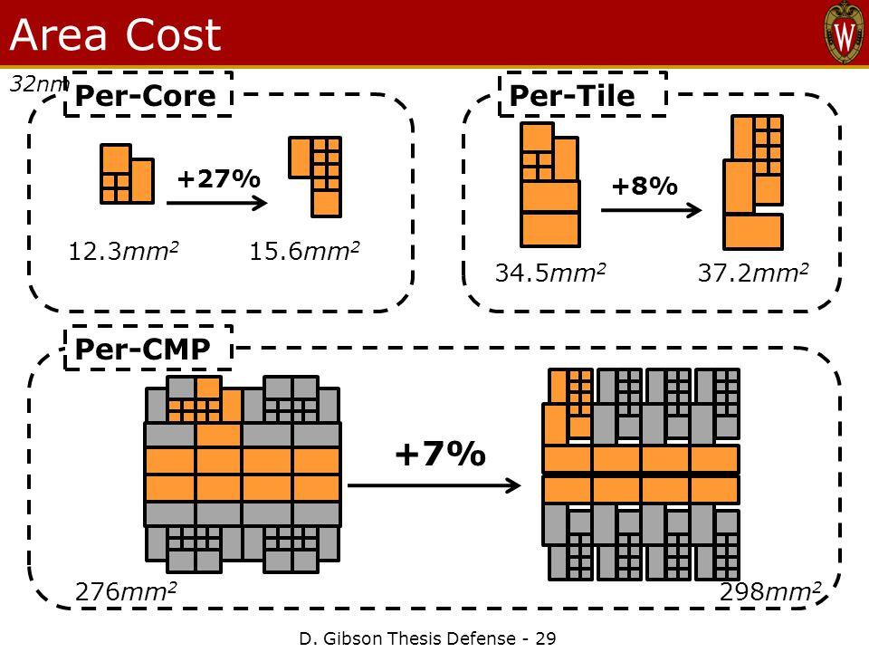 D. Gibson Thesis Defense - 29 Area Cost Per-Core 12.3mm 2 15.6mm 2 +27% Per-Tile +8% 37.2mm 2 34.5mm 2 Per-CMP +7% 276mm 2 298mm 2 32nm