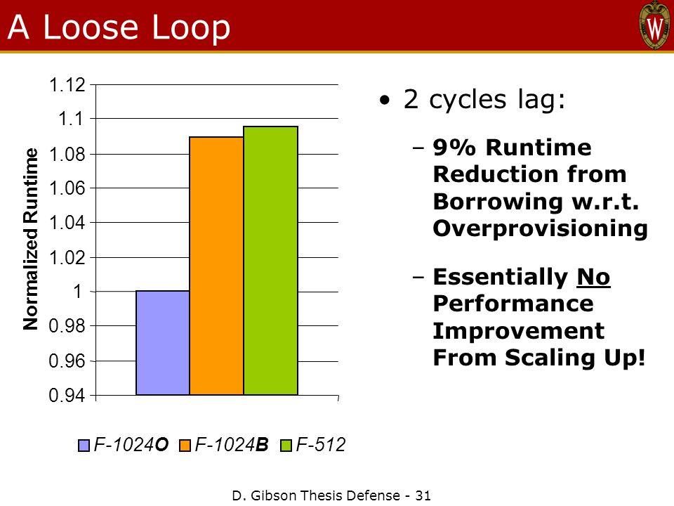 A Loose Loop D.