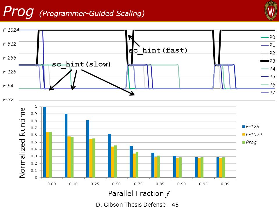 Prog (Programmer-Guided Scaling) D.