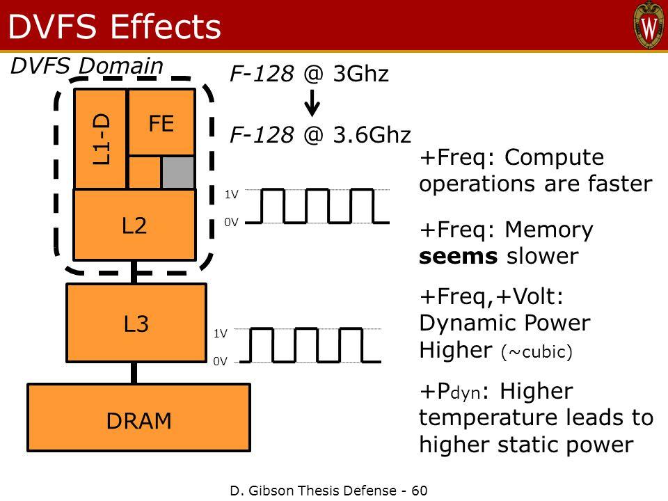 1V 0V DVFS Effects D.