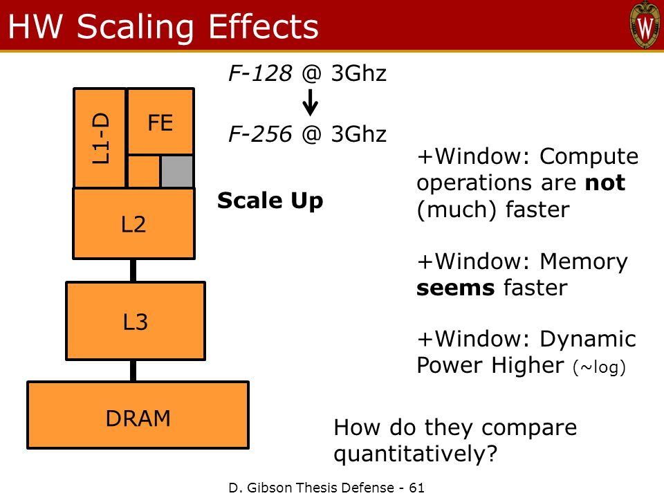 HW Scaling Effects D.