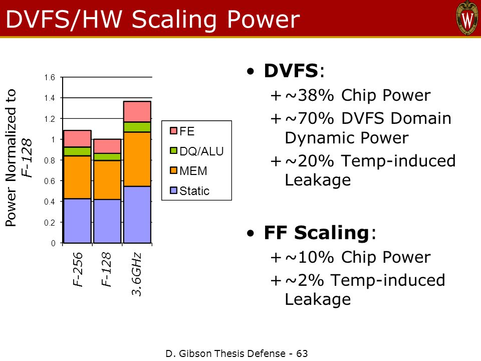DVFS/HW Scaling Power DVFS: +~38% Chip Power +~70% DVFS Domain Dynamic Power +~20% Temp-induced Leakage FF Scaling: +~10% Chip Power +~2% Temp-induced Leakage D.