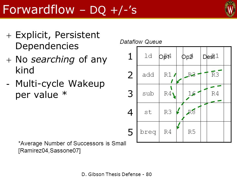 D. Gibson Thesis Defense - 80 Forwardflow – DQ +/-'s Explicit, Persistent Dependencies No searching of any kind - Multi-cycle Wakeup per value * 1 l