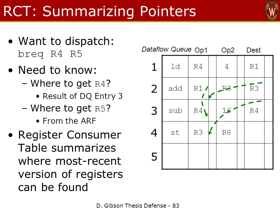 D. Gibson Thesis Defense - 83 RCT: Summarizing Pointers Want to dispatch: breq R4 R5 Need to know: –Where to get R4 ? Result of DQ Entry 3 –Where to g