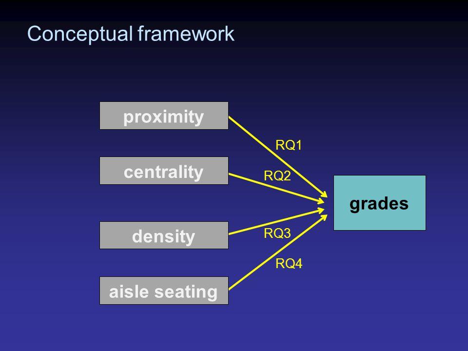 grades Conceptual framework proximity centrality density aisle seating RQ1 RQ2 RQ3 RQ4