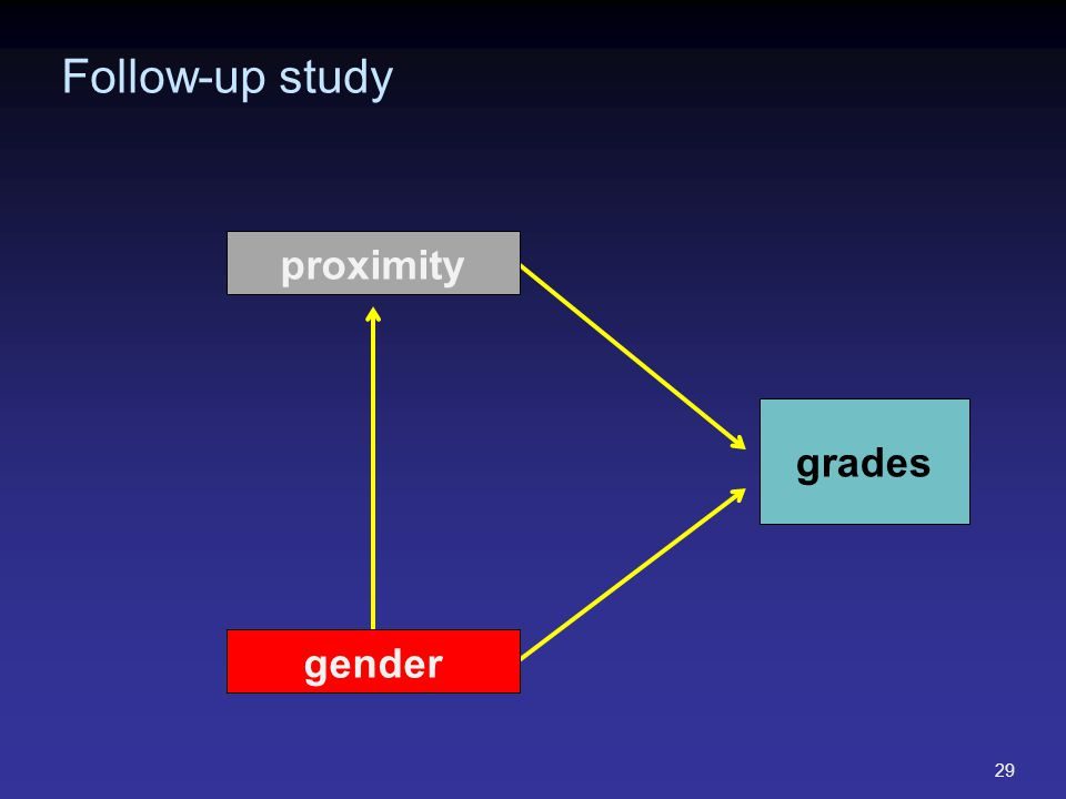 grades Follow-up study 29 proximity gender