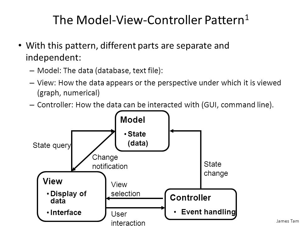 James Tam The Model-View-Controller Pattern 1 With this pattern, different parts are separate and independent: – Model: The data (database, text file)