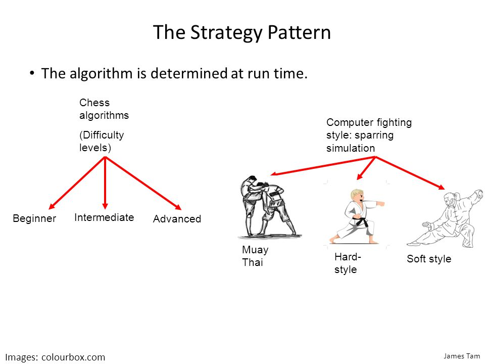 James Tam The Strategy Pattern The algorithm is determined at run time. Chess algorithms (Difficulty levels) Beginner Intermediate Advanced Computer f