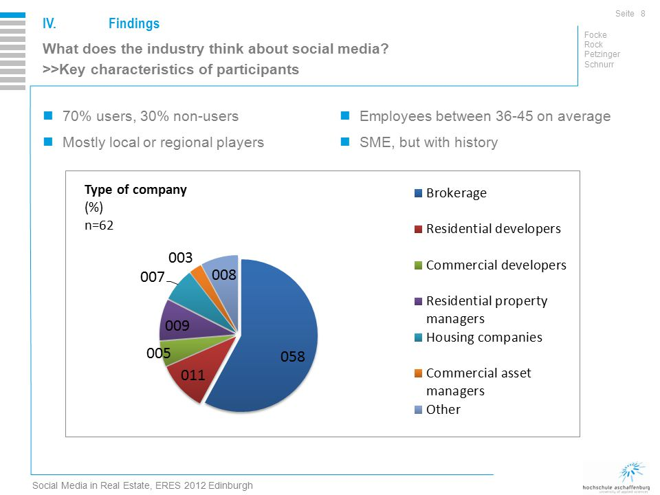 Seite Focke Rock Petzinger Schnurr Social Media in Real Estate, ERES 2012 Edinburgh IV.Findings 8 What does the industry think about social media.