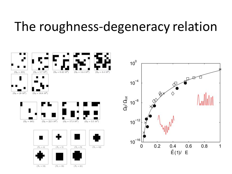 The roughness-degeneracy relation