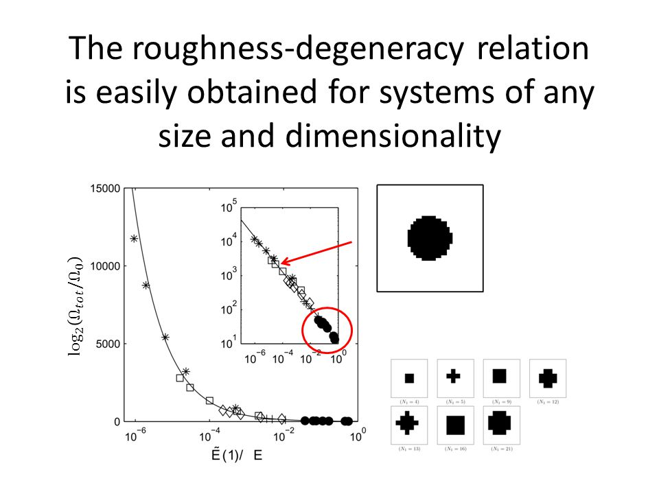 The roughness-degeneracy relation is easily obtained for systems of any size and dimensionality