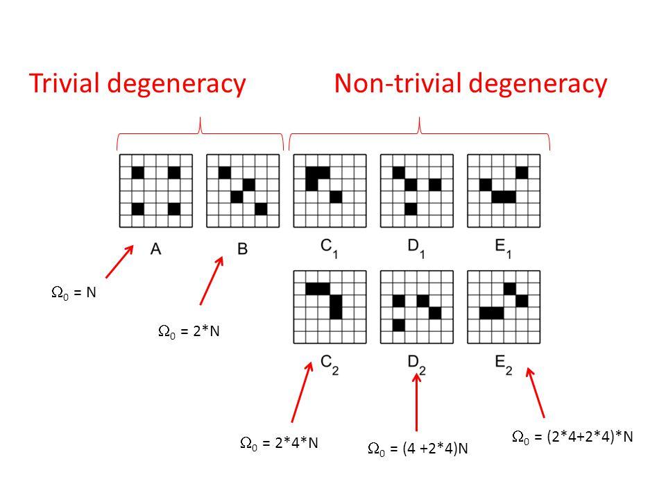 Trivial degeneracyNon-trivial degeneracy  0 = N  0 = 2*N  0 = 2*4*N  0 = (4 +2*4)N  0 = (2*4+2*4)*N