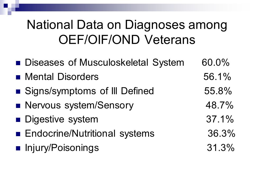 National Data on Diagnoses among OEF/OIF/OND Veterans Diseases of Musculoskeletal System 60.0% Mental Disorders 56.1% Signs/symptoms of Ill Defined 55.8% Nervous system/Sensory 48.7% Digestive system 37.1% Endocrine/Nutritional systems 36.3% Injury/Poisonings 31.3%