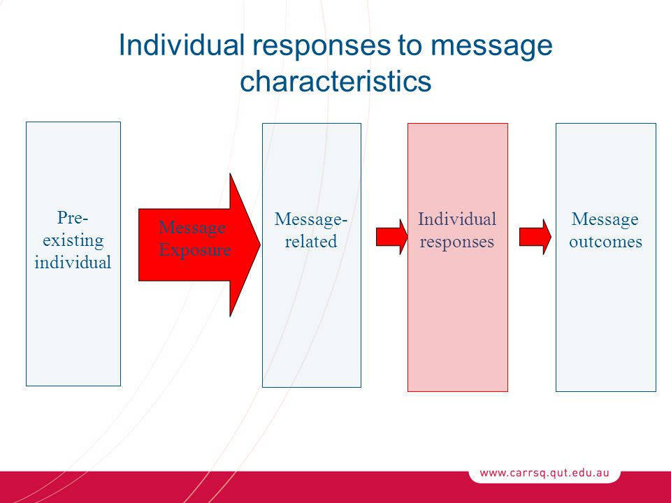 Individual responses to message characteristics Pre- existing individual Message- related Individual responses Message outcomes Message Exposure