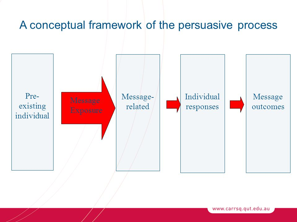 A conceptual framework of the persuasive process Pre- existing individual Message- related Individual responses Message outcomes Message Exposure