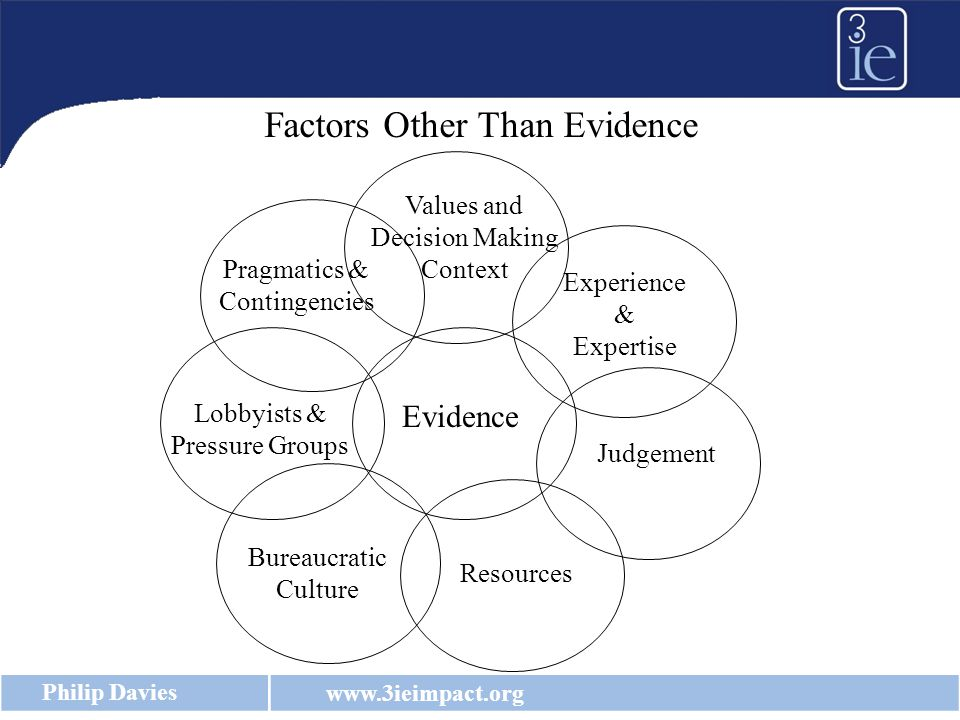 www.3ieimpact.org Philip Davies Factors Other Than Evidence Evidence Experience & Expertise Judgement Resources Values and Decision Making Context Bureaucratic Culture Lobbyists & Pressure Groups Pragmatics & Contingencies