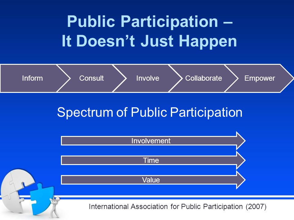 Public Participation – It Doesn't Just Happen International Association for Public Participation (2007) InformConsultInvolveCollaborateEmpower Spectrum of Public Participation Involvement Time Value