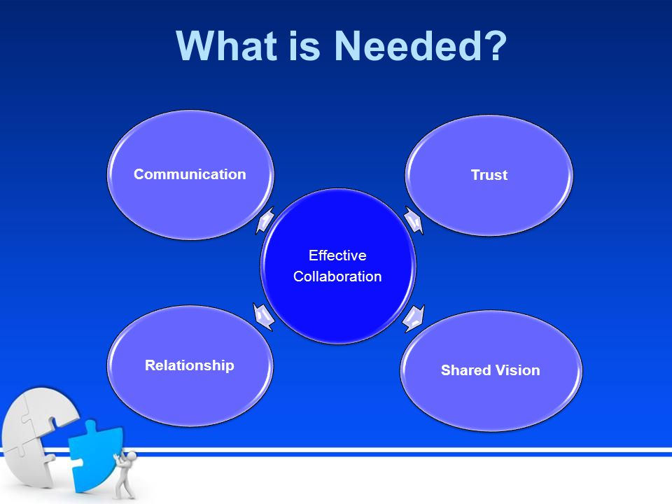 What is Needed? Effective Collaboration TrustShared VisionRelationship Communication