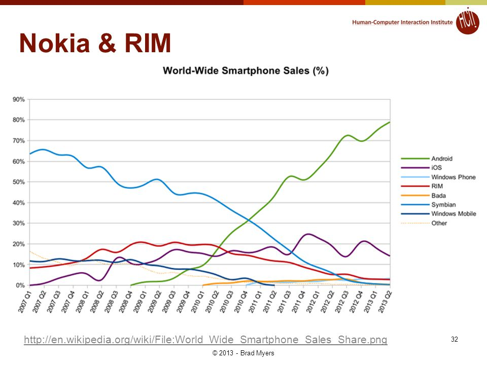 http://en.wikipedia.org/wiki/File:World_Wide_Smartphone_Sales_Share.png Nokia & RIM 32 © 2013 - Brad Myers