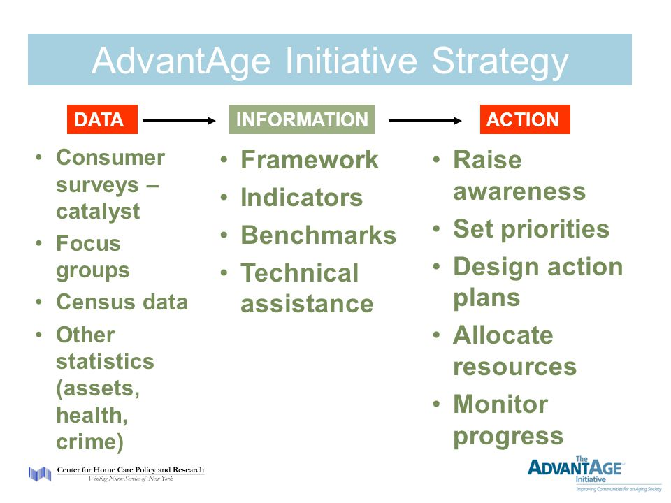 AdvantAge Initiative Strategy Consumer surveys – catalyst Focus groups Census data Other statistics (assets, health, crime) Framework Indicators Benchmarks Technical assistance Raise awareness Set priorities Design action plans Allocate resources Monitor progress DATAINFORMATIONACTION